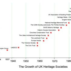 Growth of heritage societies in the UK